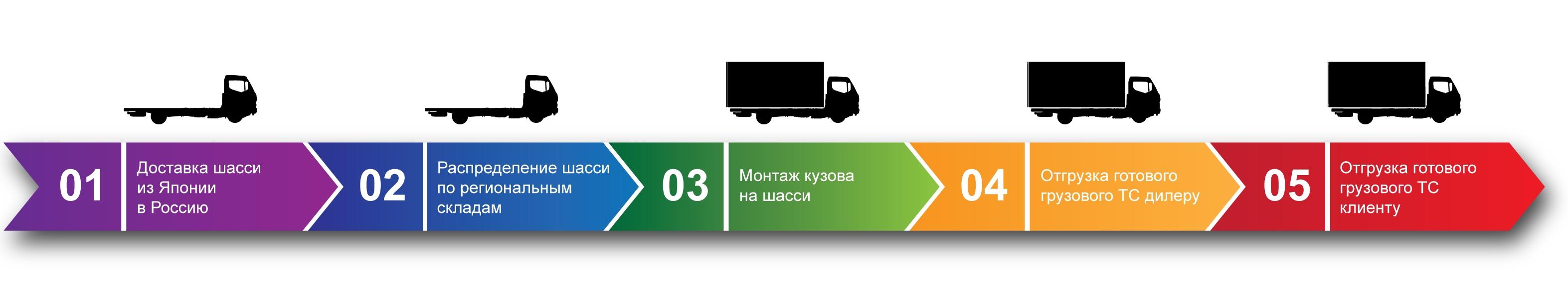 HINO готовое грузовое ТС