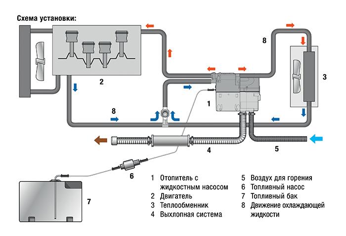 Схема HINO Серии 300 жидкостного отопителя EBERSPACHER