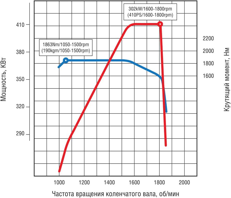 график двигателя